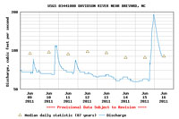 Davidson River water levels